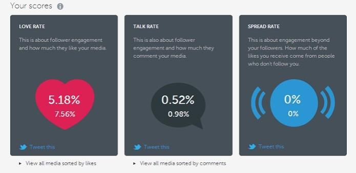 O Iconosquare permite ver a quantas anda sua popularidade no Instagram  (Foto: Reprodução/Taysa Coelho)