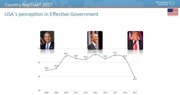 Variação da reputação dos Estados Unidos com governos dos presidentes George Bush, Barack Obama e Donald Trump (Foto: Reputation Institute)