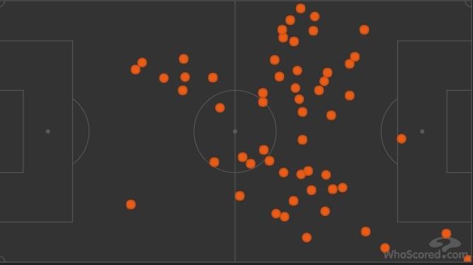 """Diego toca na bola em todo setor do ataque e também recua para buscar (Foto: Reprodução Site """"Who Scored"""")"""