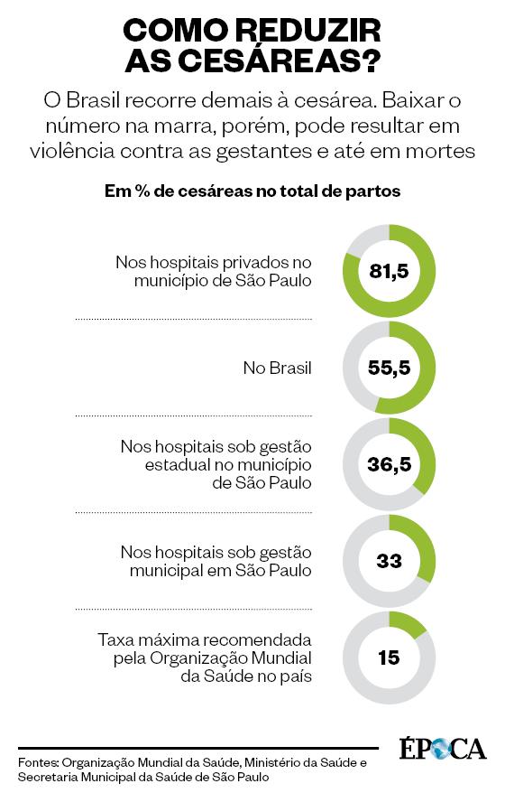 Como reduzir as cesáreas (Foto: Fontes: Organização Mundial da Saúde, Ministério da Saúde e  Secretaria Municipal da Saúde de São Paulo)