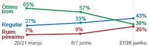 Aprovação a Dilma cai de 57% para 30%, diz Datafolha (Editoria de Arte/G1)