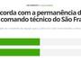 Em enquete, internautas dividem-se sobre permanência de W.Lima no Leão
