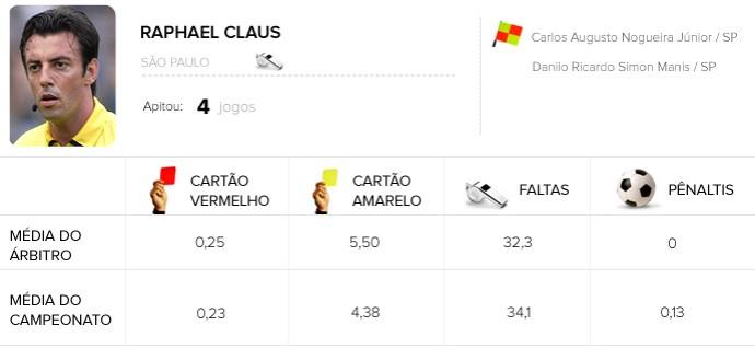Info árbitros - Raphael Claus (Foto: Editoria de Arte)
