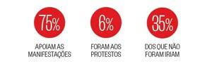 Pesquisa mostra que maioria apoia protestos (Reprodução/Revista Época)