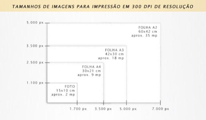 Esquema mostra o tamanho necessário dos arquivos para garantir impressão de alta qualidade (Foto: Adriano Hamaguchi/TechTudo) (Foto: Esquema mostra o tamanho necessário dos arquivos para garantir impressão de alta qualidade (Foto: Adriano Hamaguchi/TechTudo))