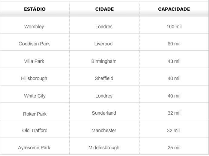 Tabela - estádios da Copa de 1966 (Foto: GLOBOESPORTE.COM)