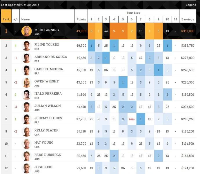 Ranking WSL após etapa de portugal (Foto: Reprodução WSL)