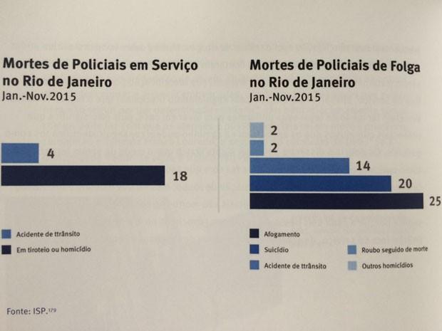 Dados divulgados pela ONG Human Right Watch mostram o número de policiais mortos no RJ (Foto: Divulgação / Human Right Watch)