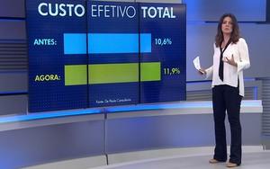 Qual é o impacto do aumento no custo do financiamento imobiliário? (Reprodução: TV Globo)