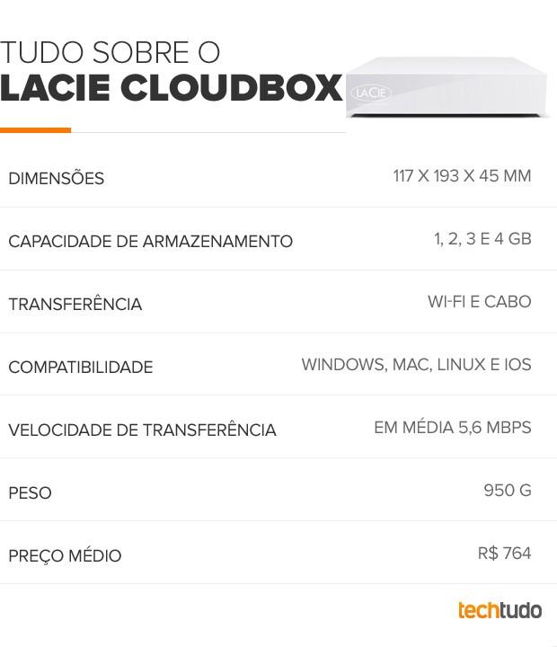 LaCie Cloudbox (Foto: Arte/TechTudo)