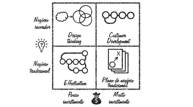 Modelo de negócio  (Foto: Marcelo Nakagawa)