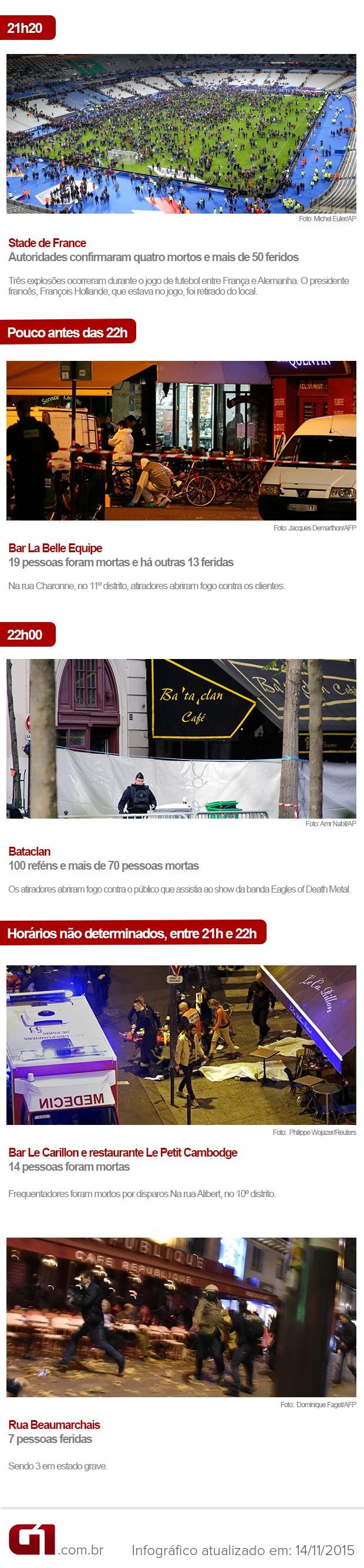 Ao menos 128 pessoas morreram e 300 ficaram feridas em cinco locais de Paris, que foram alvos de ataques simultâneos, na noite desta sexta-feira (13). (Foto: Arte/G1)