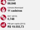 Beto Preto (PSD) é reeleito prefeito de Apucarana, no norte do Paraná