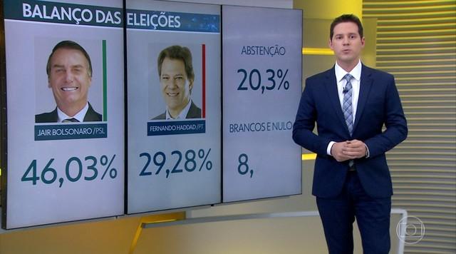Veja como foi a votação presidencial nas cidades brasileiras e por estados