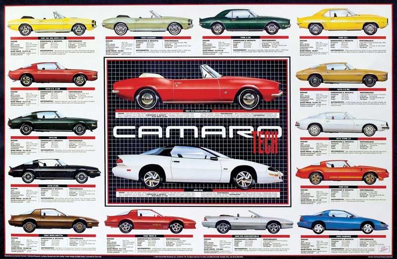 A evolução do Camaro