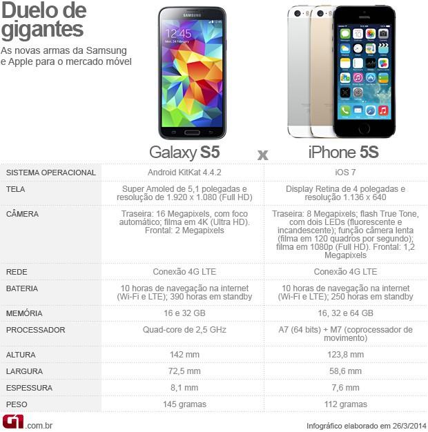 ARTE Galaxy S5 x iPhone 5S (Foto: Editoria de arte/G1)