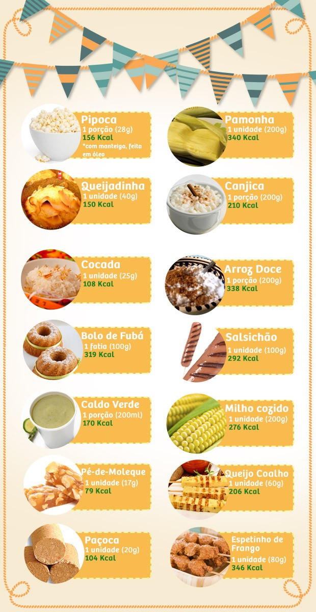 Board de calorias de quitutes de festa junina/julina, matria de bem estar (Foto: Divulgao/Getty Images)