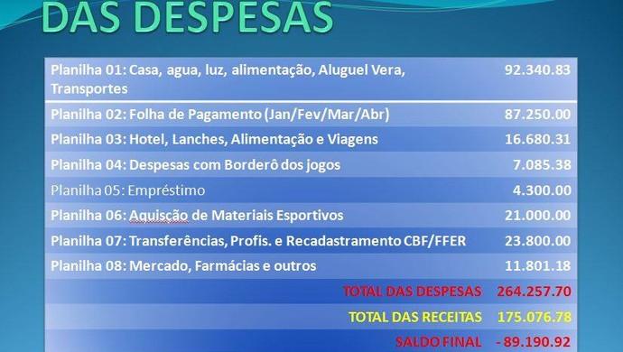 Despesas do clube no Rondoniense (Foto: Luciano Almeida/Divulgação)