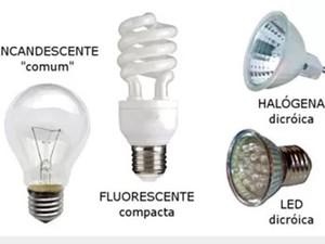 Tipos do Lâmpadas (Foto: Reprodução/Site do Ipem-SP)