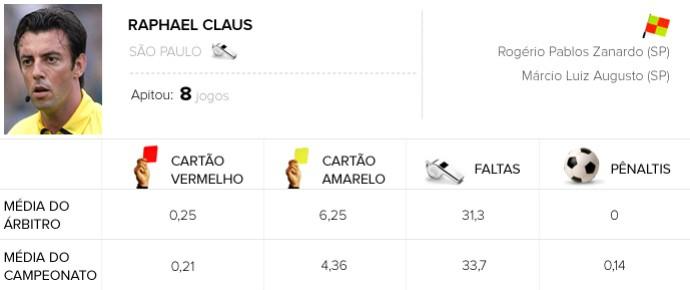Infos de arbitragem Rodada #14 - Raphael Claus (Foto: Arte / Globoesporte.com)