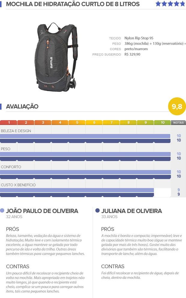 INFO Testamos (EU ATLETA) - Mochila de hidratação (Foto: Arte / Globoesporte)