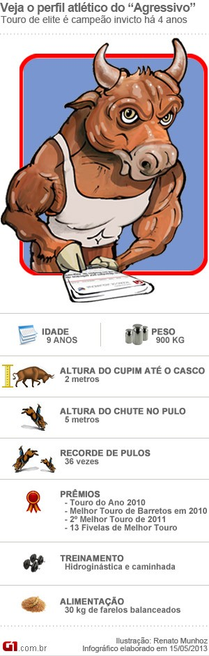 Veja o perfil do touro Agressivo que faz parte do grupo de animais que integram o Rodeio de Jaguariúna (Foto: Arte/ G1)