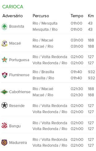 Info Mapa de Viagens Flamengo B (Foto: Infoesporte)