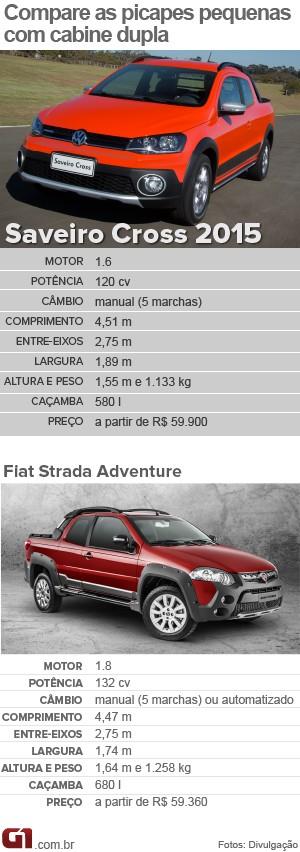 Compare Saveiro Cross e Strada Adventure (Foto: Arte/G1)