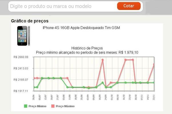 Gráfico do JáCotei mostra variação de preço (curva vermelha) em Iphone (Foto: Reprodução Internet)