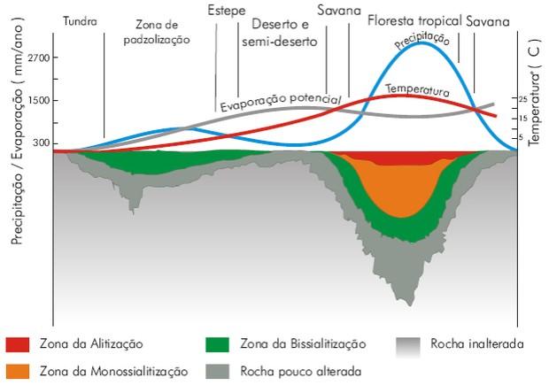Gráfico sobre intemperismo (Foto: Colégio Qi)