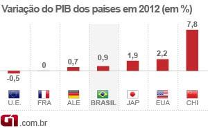 PIB 2012 - outros países (Foto: Editoria de Arte/G1)