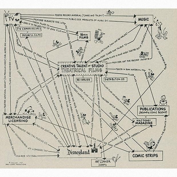 Infográfico mostra plano de negócios da Disney em 1957 (Foto: Reprodução/Kottke)