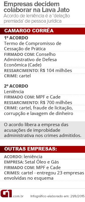 Camarco Corrêa firma acordo de leniência_Infográfico (Foto: Arte/G1)