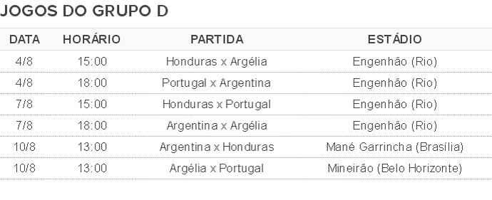 Tabela de jogos Grupo D Olimpiada futebol (Foto: Globoesporte.com)