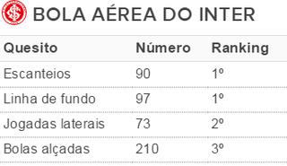 Inter bola aérea tabela (Foto: Reprodução)