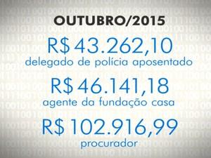 Exemplo de servidores públicos com salários acima do teto em São Paulo (Foto: TV Globo/Reprodução)
