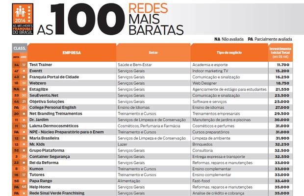 Clique na imagem para fazer o download da tabela com as 100 redes de franquias mais baratas  (Foto: Editora Globo)