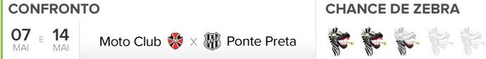 Header Zebrômetro, Moto Club x Ponte Preta (Foto: GloboEsporte.com)