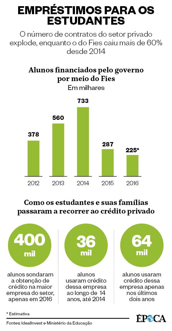 Empréstimos para os estudantes (Foto: Fontes: IdealInvest e Ministério da Educação)