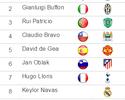 Neuer conquista prêmio da IFFHS de melhor goleiro do mundo pela 4ª vez