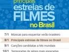 Saiba quais filmes chegam aos cinemas brasileiros em 2013