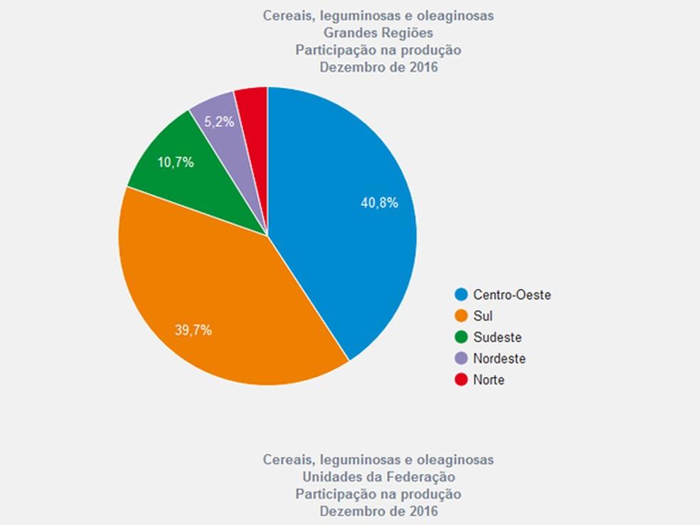 Participação das macrorregiões na produção de dezembro de 2016  (Foto: Reprodução/IBGE)