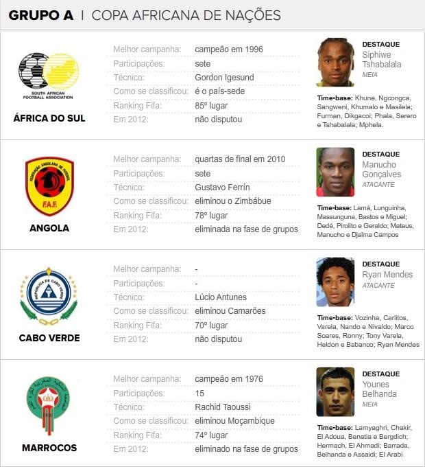 Info_COPA-AFRICANA_NACOES_GRUPO-A (Foto: infoesporte)