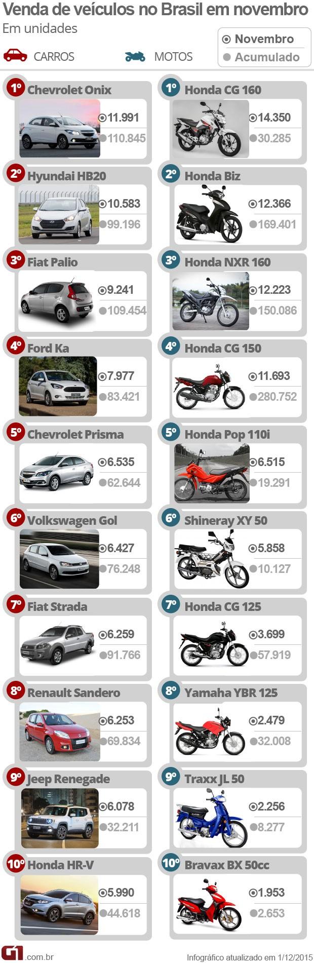 Carros e motos mais vendidos em novembro de 2015 (Foto: Arte/G1)