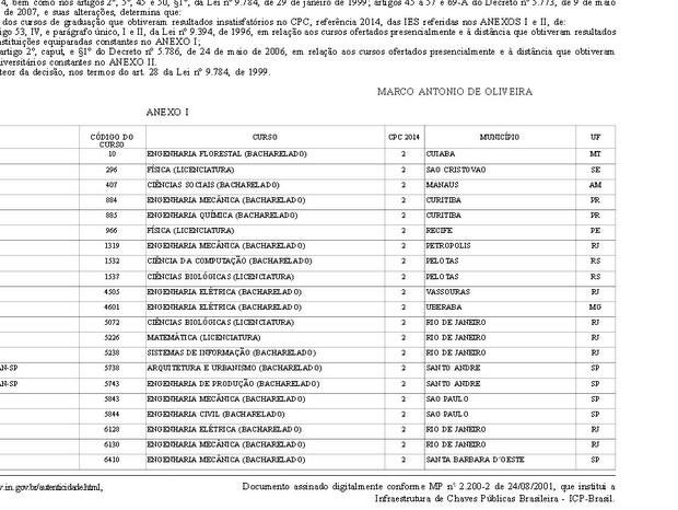 Unimep e Faculdade Dom Bosco tiveram desempenho insatisfatório em avaliação (Foto: Reprodução/MEC)