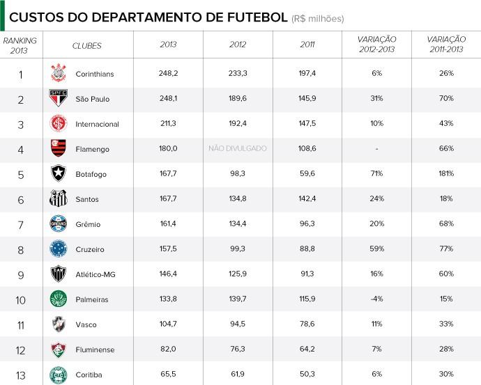 INFO - Balanço clubes - RECEITAS CUSTOS FUTEBOL (Foto: Editoria de arte)