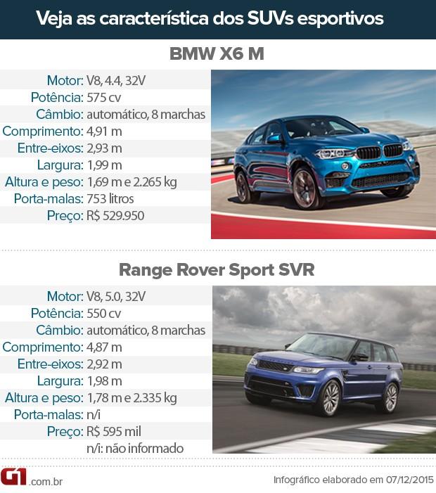 Tabela de concorrentes SUVs esportivos (Foto: André Paixão/G1)