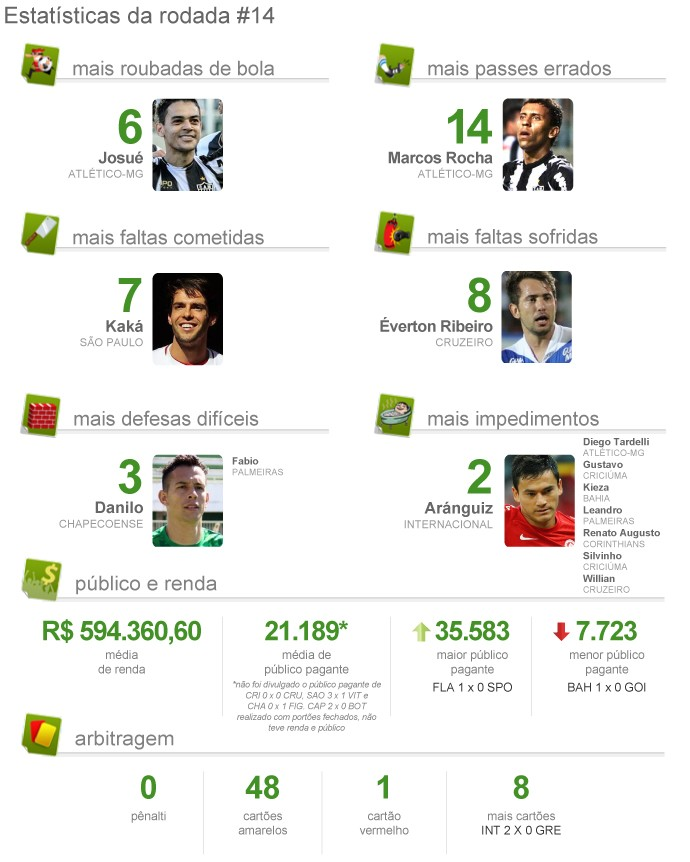 info PACOTÃO rodada 14 - 2 (Foto: infoesporte)