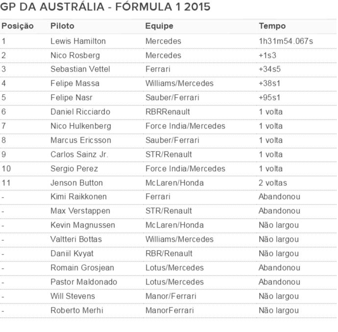 Resultado GP da Austrália de Fórmula 1 temporada 2015 (Foto: Divulgação)