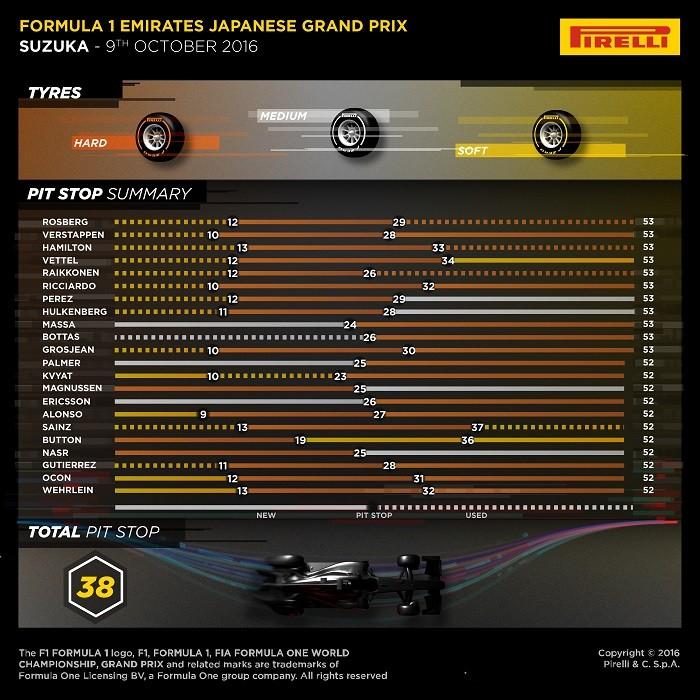 Infografico Pirelli - Japão